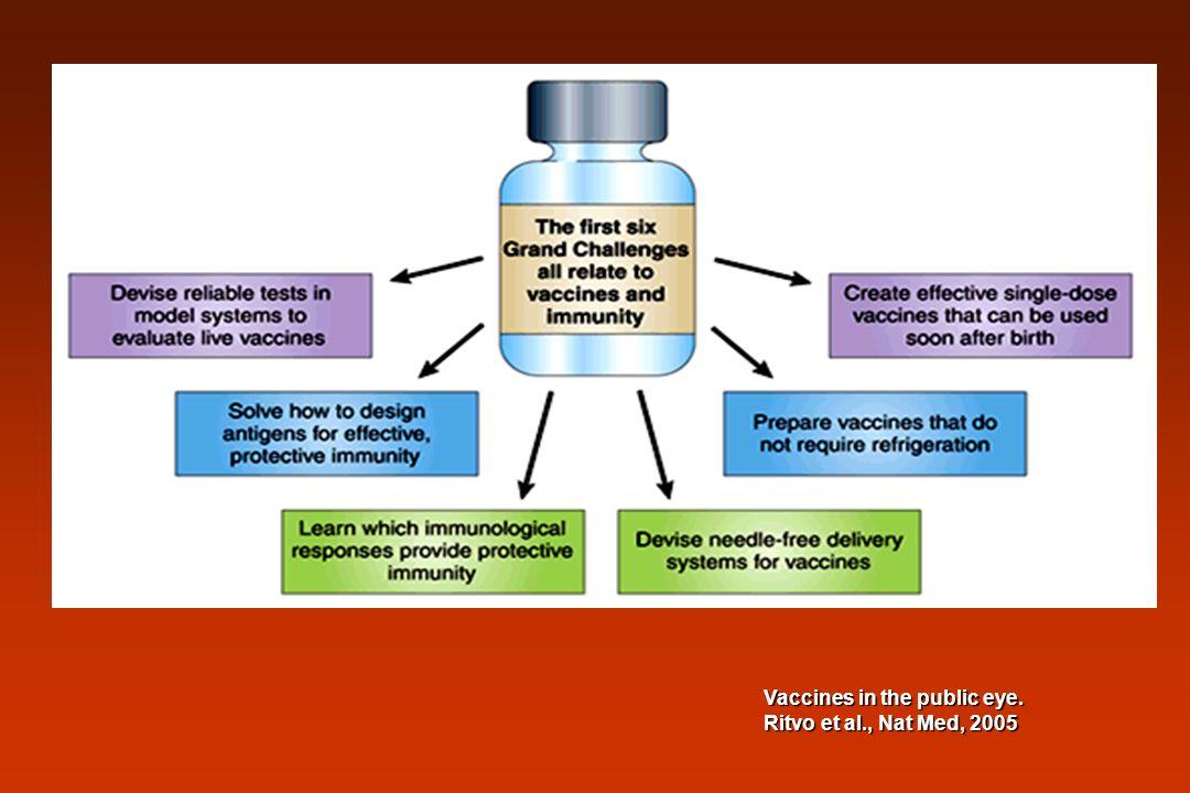 Vaccines in the public eye. Ritvo et al., Nat Med, 2005