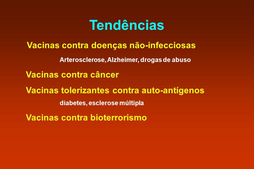 Tendências Vacinas contra doenças não-infecciosas