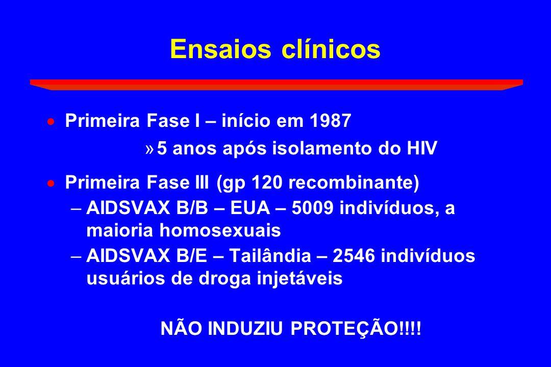 Ensaios clínicos Primeira Fase I – início em 1987
