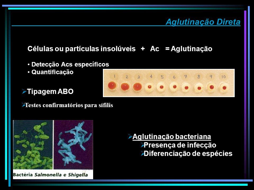 Aglutinação Direta Células ou partículas insolúveis + Ac = Aglutinação