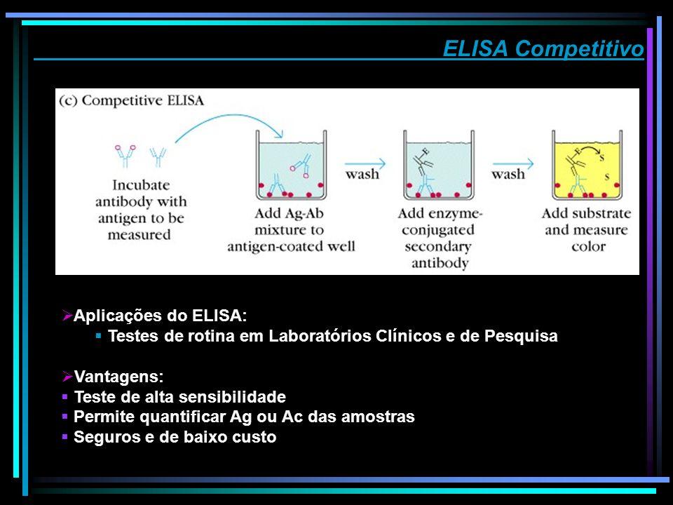 ELISA Competitivo Aplicações do ELISA: