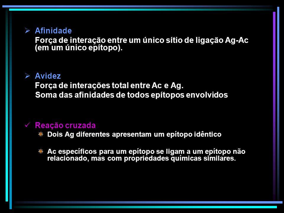 Força de interações total entre Ac e Ag.
