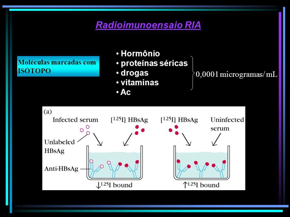 Radioimunoensaio RIA Hormônio proteínas séricas drogas vitaminas Ac