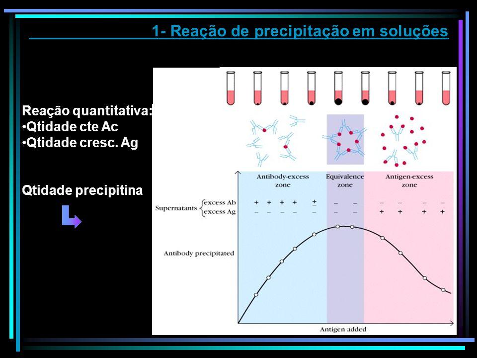 1- Reação de precipitação em soluções