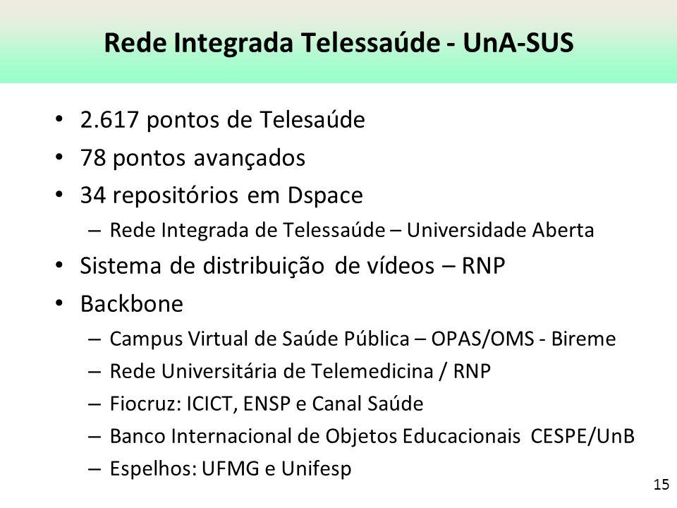 Rede Integrada Telessaúde - UnA-SUS