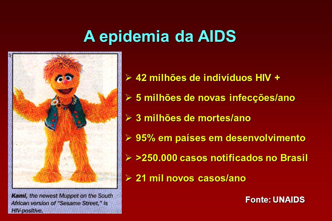 A epidemia da AIDS 42 milhões de indivíduos HIV +