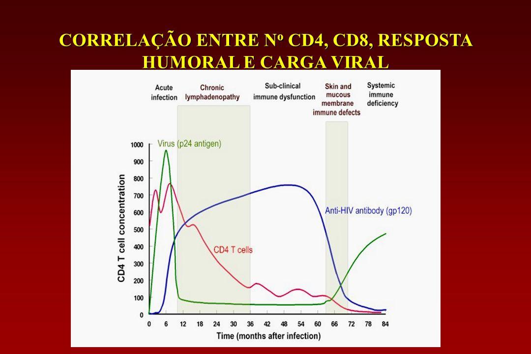 CORRELAÇÃO ENTRE No CD4, CD8, RESPOSTA HUMORAL E CARGA VIRAL