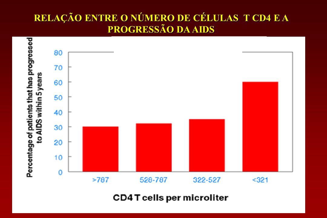 RELAÇÃO ENTRE O NÚMERO DE CÉLULAS T CD4 E A PROGRESSÃO DA AIDS