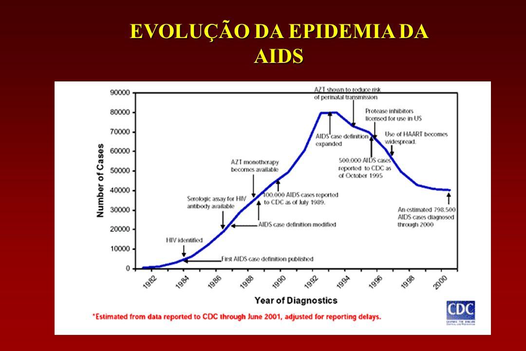 EVOLUÇÃO DA EPIDEMIA DA AIDS