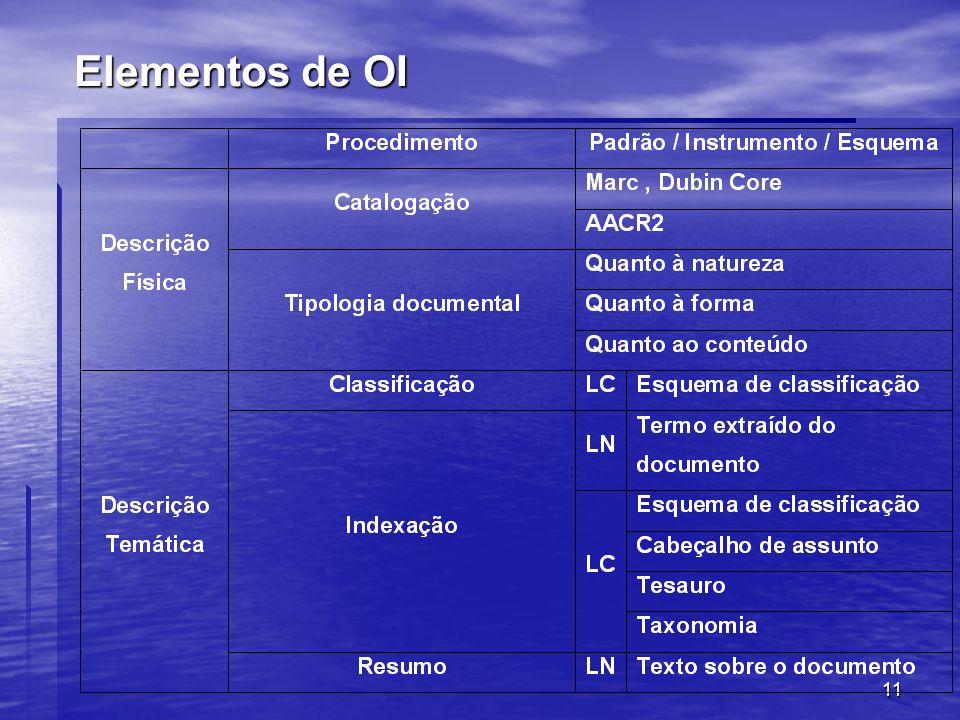 Elementos de OI