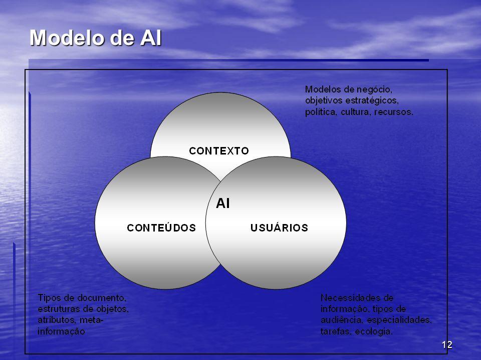 Modelo de AI