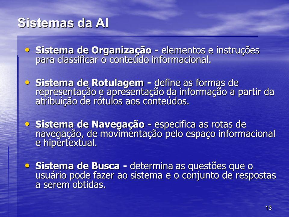 Sistemas da AI Sistema de Organização - elementos e instruções para classificar o conteúdo informacional.