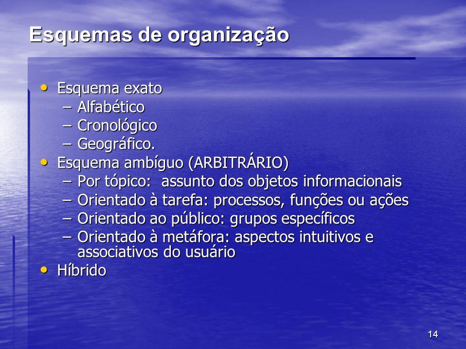 Esquemas de organização