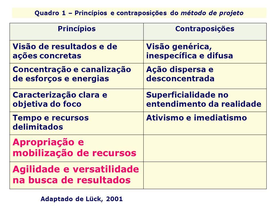 Quadro 1 – Princípios e contraposições do método de projeto