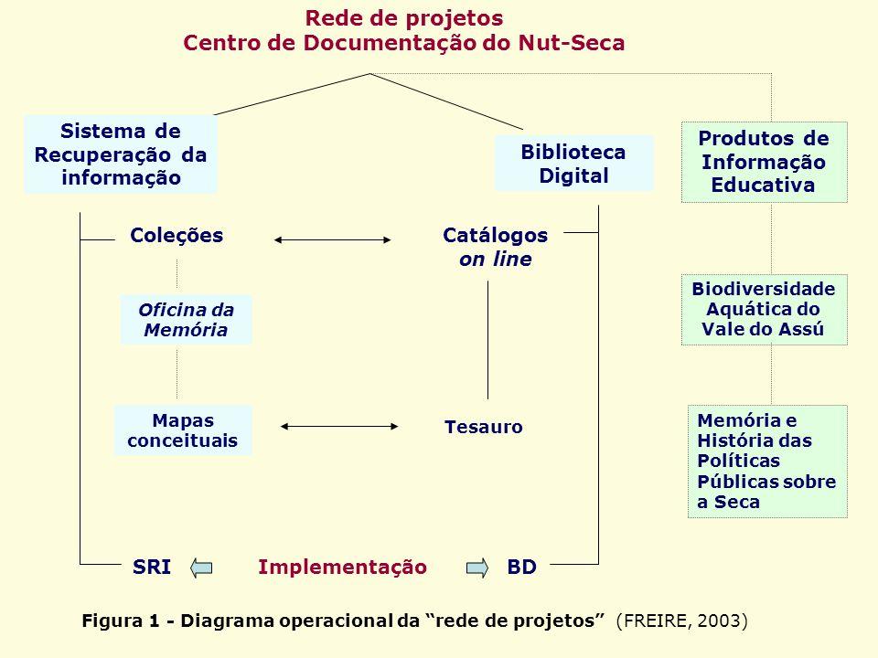 Rede de projetos Centro de Documentação do Nut-Seca