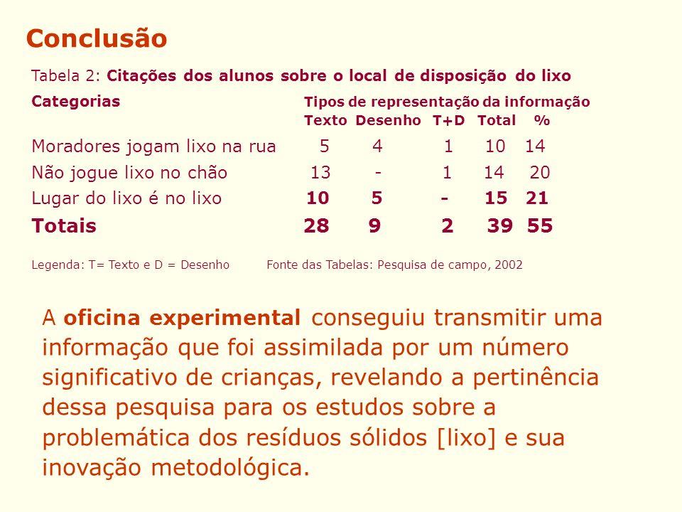 Conclusão Tabela 2: Citações dos alunos sobre o local de disposição do lixo.
