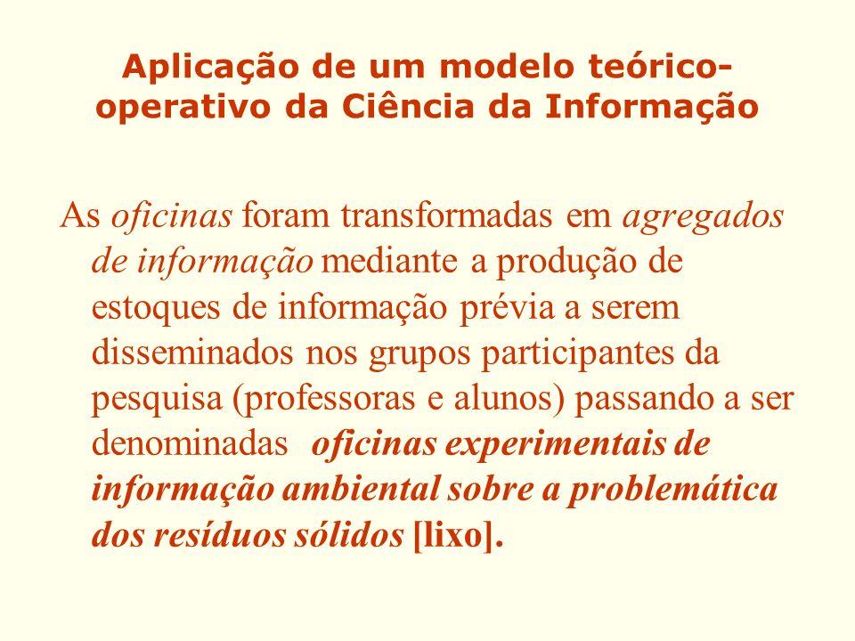 Aplicação de um modelo teórico-operativo da Ciência da Informação
