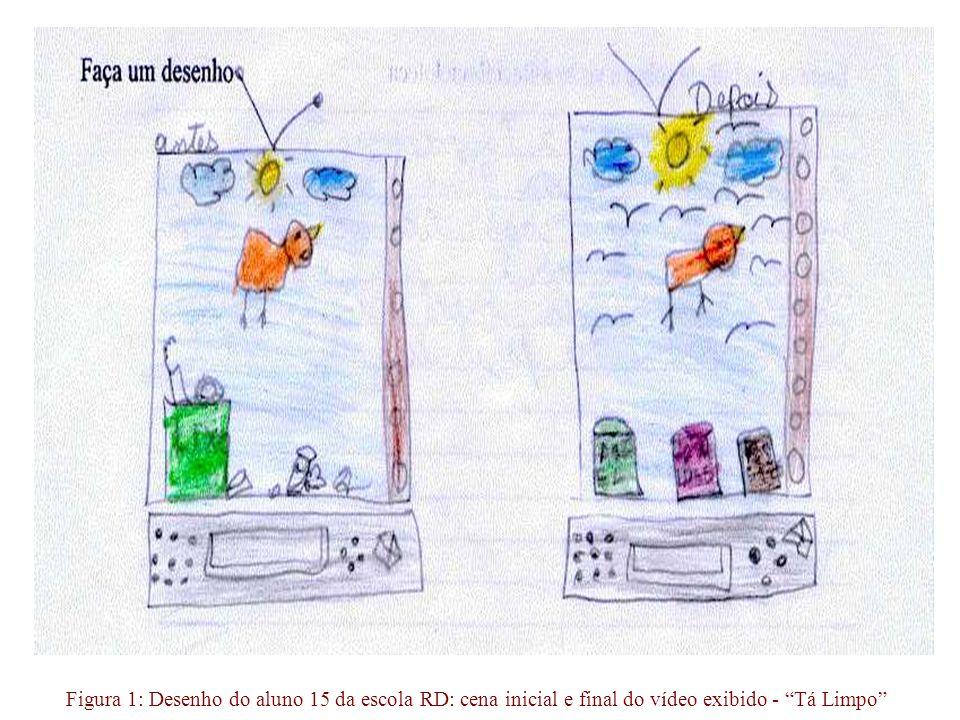 Figura 1: Desenho do aluno 15 da escola RD: cena inicial e final do vídeo exibido - Tá Limpo