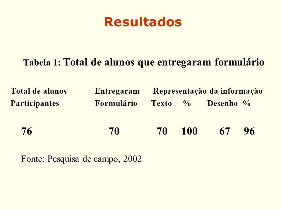 Tabela 1: Total de alunos que entregaram formulário