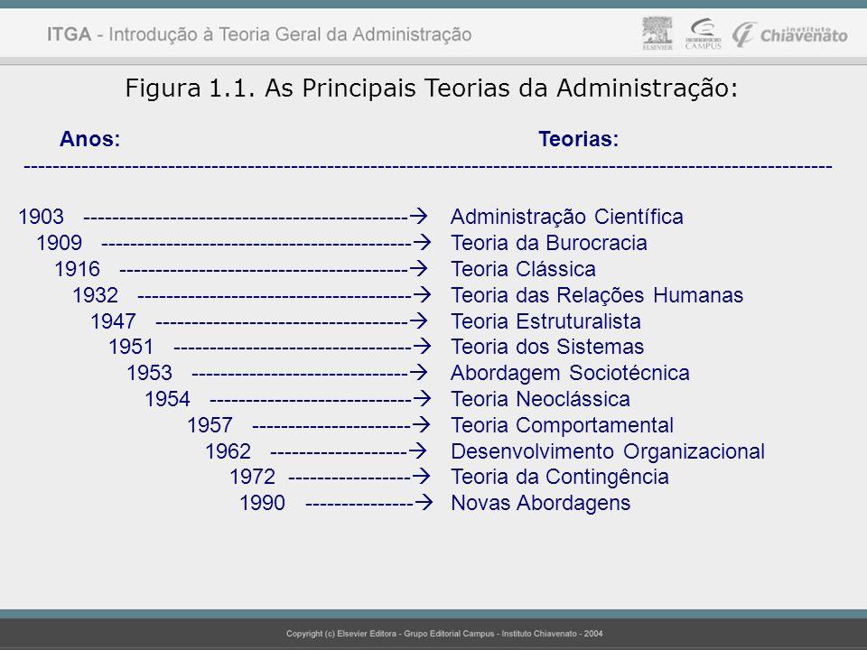 Figura 1.1. As Principais Teorias da Administração: