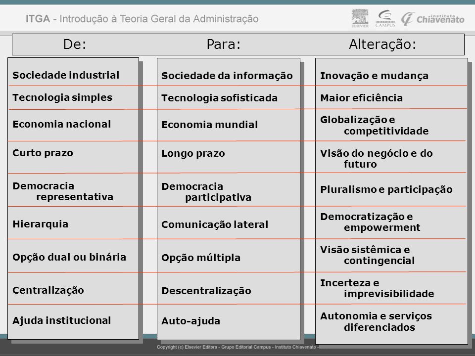 De: Para: Alteração: Sociedade industrial Tecnologia simples