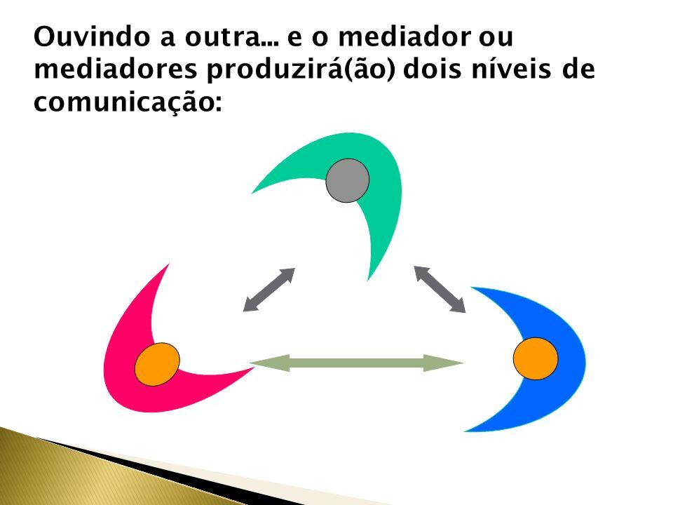 Ouvindo a outra... e o mediador ou mediadores produzirá(ão) dois níveis de comunicação: