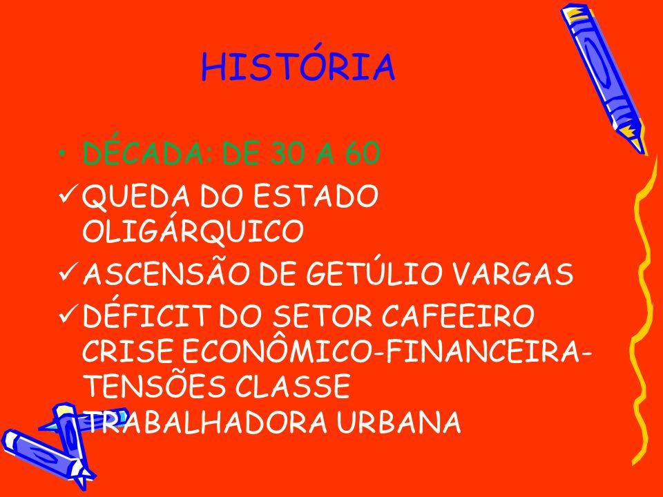 HISTÓRIA DÉCADA: DE 30 A 60 QUEDA DO ESTADO OLIGÁRQUICO