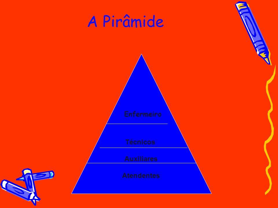 A Pirâmide Técnicos Auxiliares Atendentes Enfermeiro