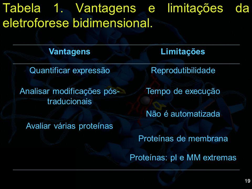 Tabela 1. Vantagens e limitações da eletroforese bidimensional.