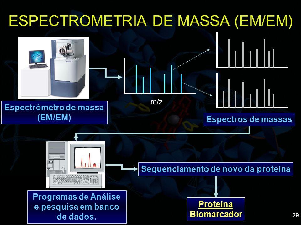 ESPECTROMETRIA DE MASSA (EM/EM)