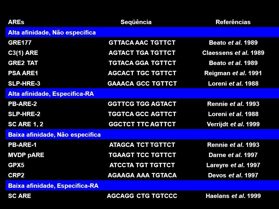 AREs Seqüência. Referências. Alta afinidade, Não especifica. GRE177. GTTACA AAC TGTTCT. Beato et al. 1989.