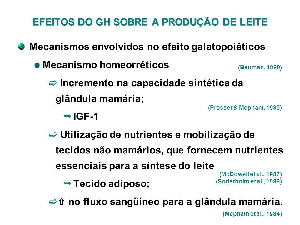 EFEITOS DO GH SOBRE A PRODUÇÃO DE LEITE