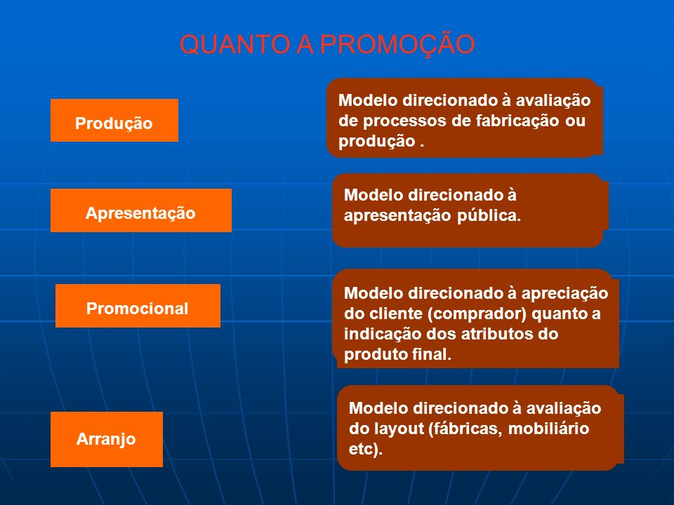 QUANTO A PROMOÇÃO Produção. Apresentação. Promocional. Arranjo. Modelo direcionado à avaliação de processos de fabricação ou produção .