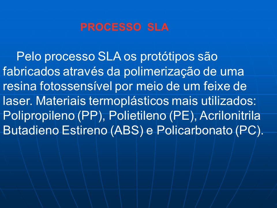 PROCESSO SLA