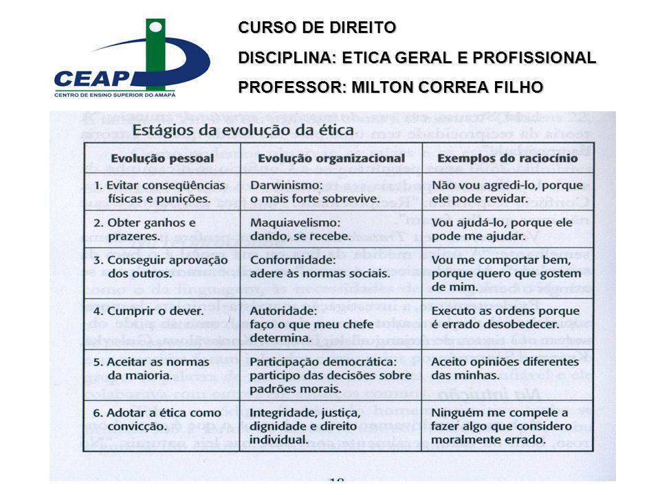 CURSO DE DIREITO DISCIPLINA: ETICA GERAL E PROFISSIONAL PROFESSOR: MILTON CORREA FILHO