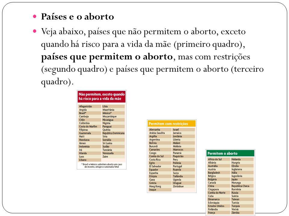 Países e o aborto