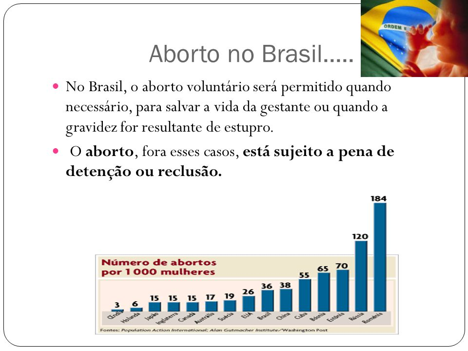 Aborto no Brasil.....