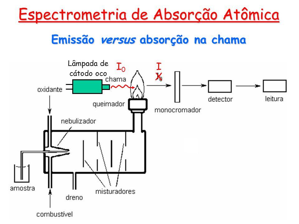 Emissão versus absorção na chama
