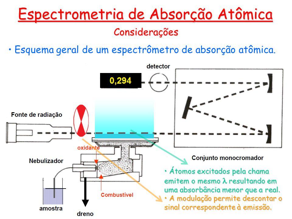 Espectrometria de Absorção Atômica