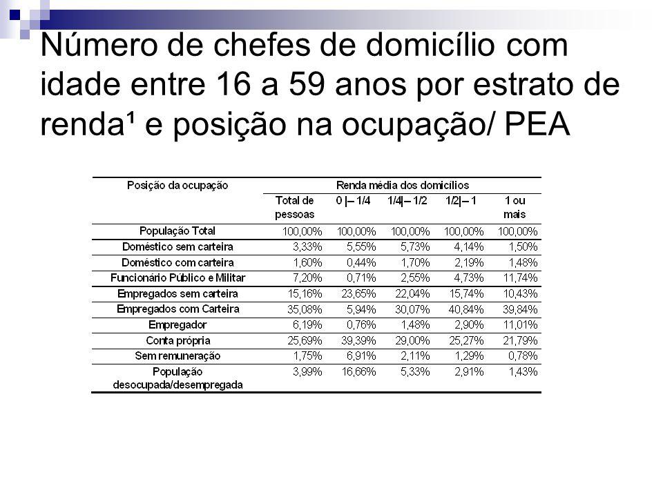 Número de chefes de domicílio com idade entre 16 a 59 anos por estrato de renda¹ e posição na ocupação/ PEA