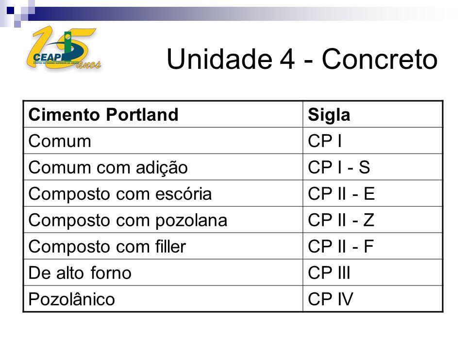 Unidade 4 - Concreto Cimento Portland Sigla Comum CP I