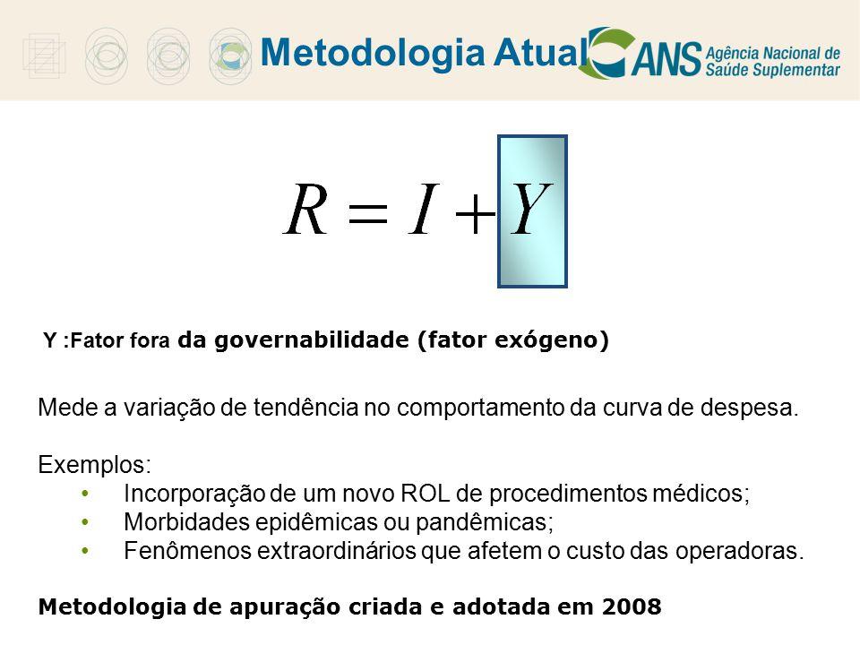 Metodologia Atual Y :Fator fora da governabilidade (fator exógeno) Mede a variação de tendência no comportamento da curva de despesa.