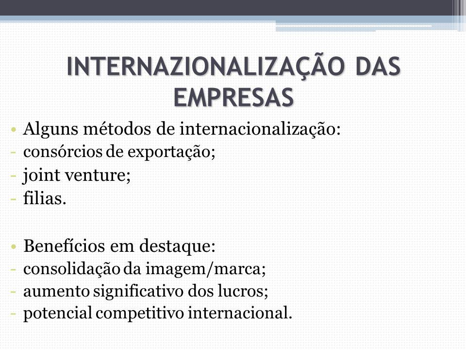 INTERNAZIONALIZAÇÃO DAS EMPRESAS