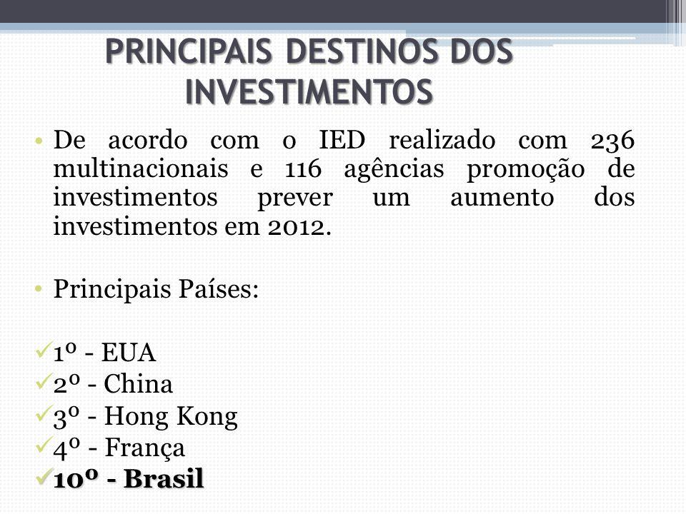 PRINCIPAIS DESTINOS DOS INVESTIMENTOS