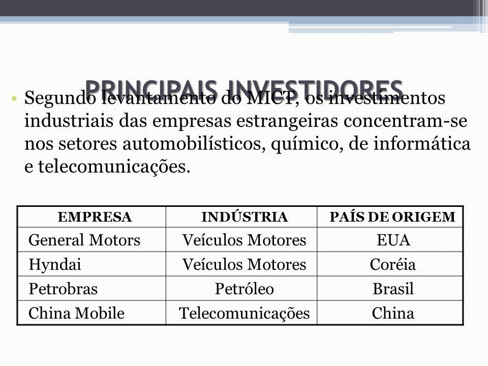 PRINCIPAIS INVESTIDORES