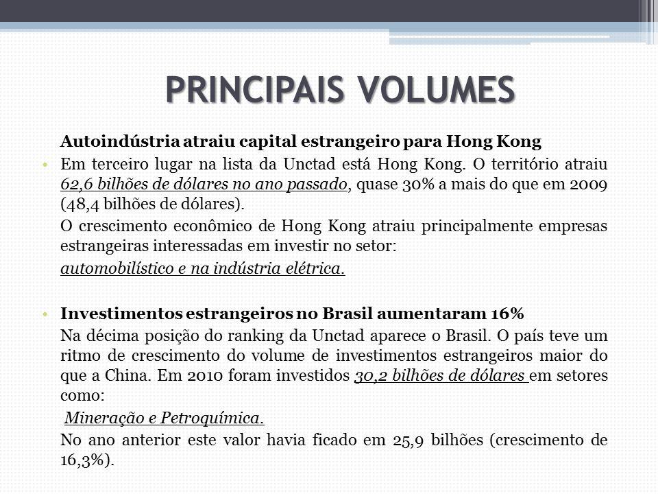 PRINCIPAIS VOLUMES Autoindústria atraiu capital estrangeiro para Hong Kong.
