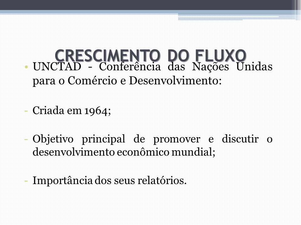 CRESCIMENTO DO FLUXO UNCTAD - Conferência das Nações Unidas para o Comércio e Desenvolvimento: Criada em 1964;