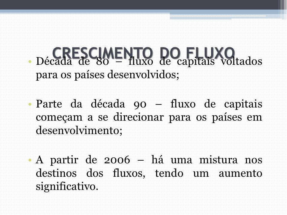 CRESCIMENTO DO FLUXO Década de 80 – fluxo de capitais voltados para os países desenvolvidos;