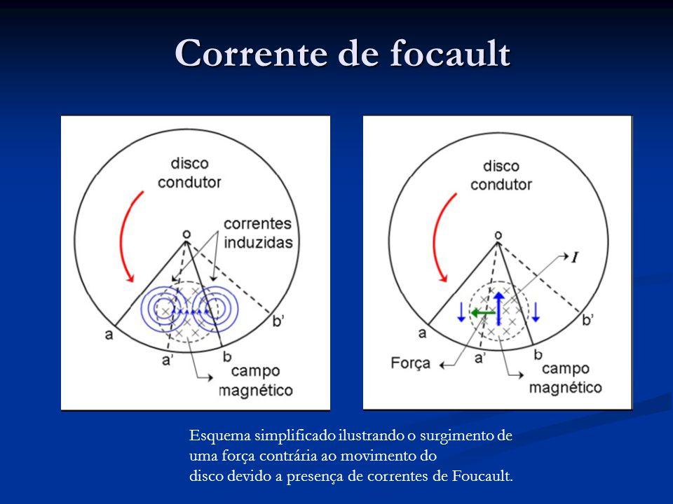 Corrente de focault Esquema simplificado ilustrando o surgimento de uma força contrária ao movimento do.