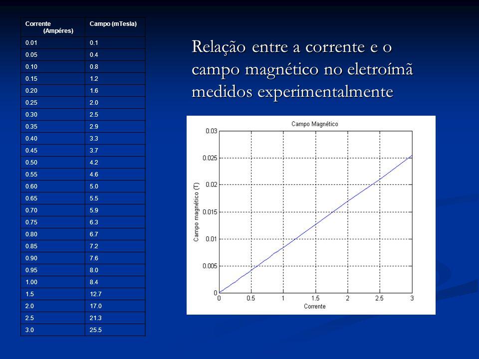 Corrente (Ampéres) Campo (mTesla) 0.01. 0.1. 0.05. 0.4. 0.10. 0.8. 0.15. 1.2. 0.20. 1.6. 0.25.
